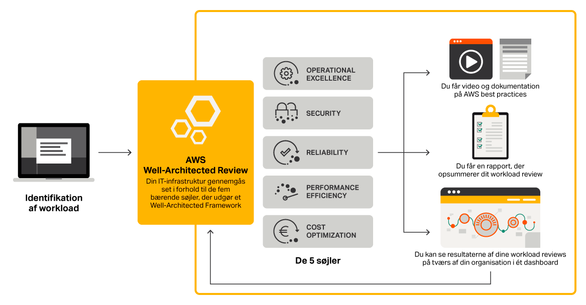 AWS Well-Architected Framework