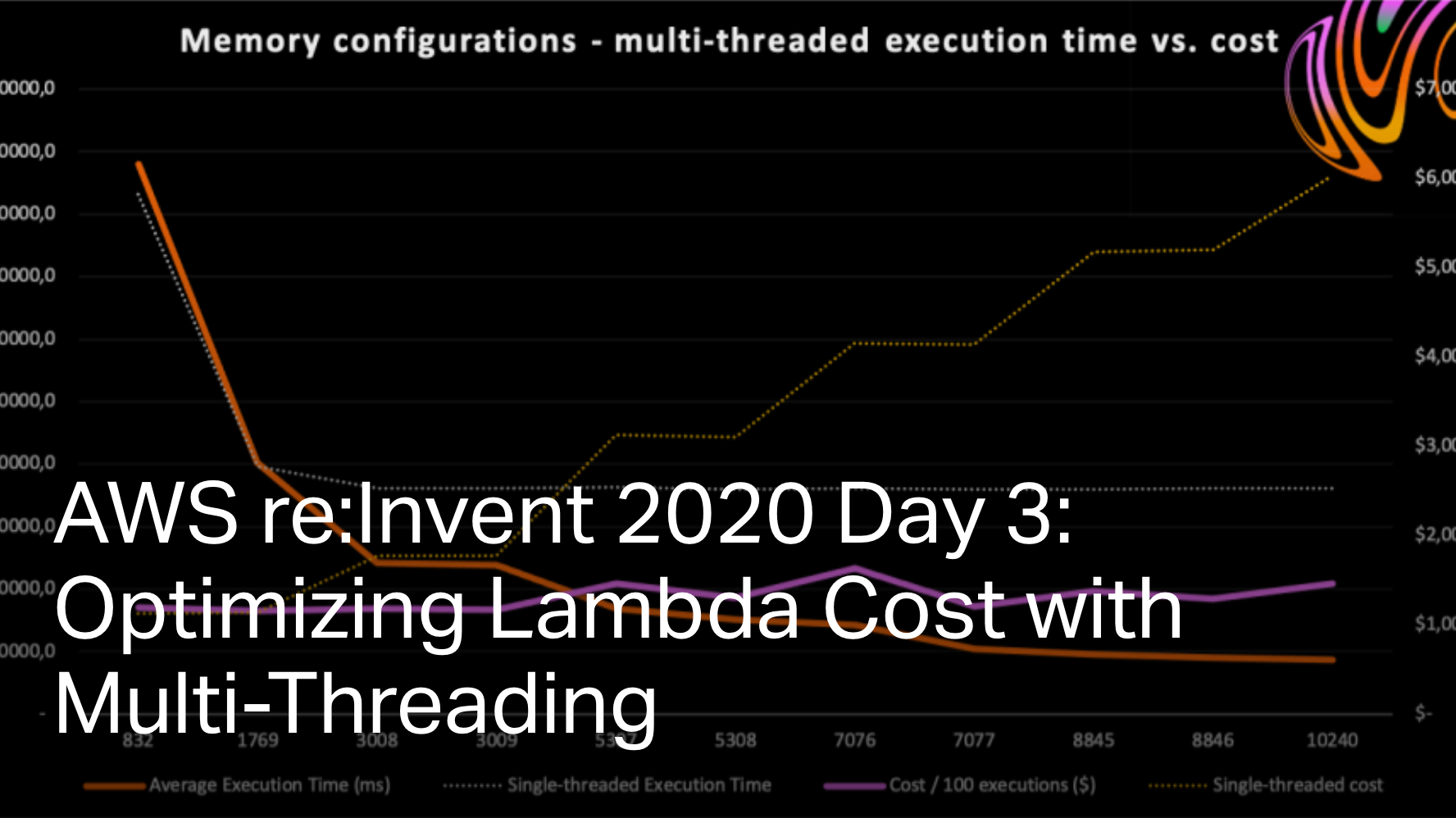 AWS re:Invent 2020 Day 3: Optimizing Lambda Cost with Multi-Threading